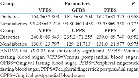 Table 3: Comparison of various fasting and postprandial blood glucose levels  within diabetics and nondiabetics