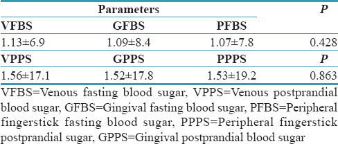 Table 4: Comparison of various fasting and postprandial prediabetic blood glucose  level