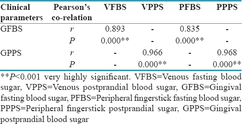 Table 6: Correlation between gingival blood glucose level and venous blood glucose  level, peripheral fingerstick blood glucose level among nondiabetics