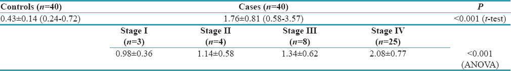 Serum Cyfra 21-1 levels in oral squamous cell carcinoma