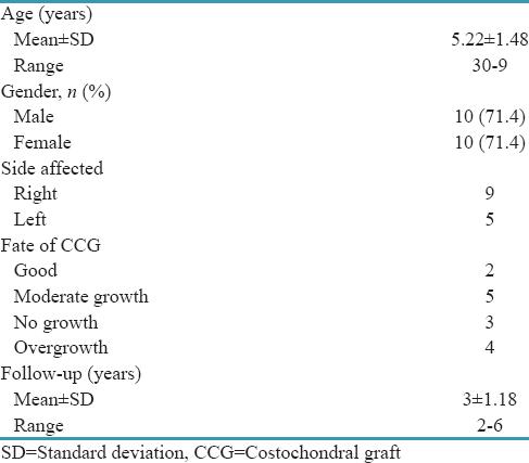 Overgrowth of costochondral graft in temporomandibular joint