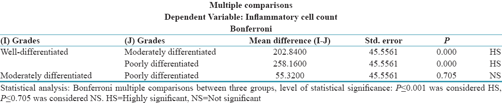 Table 4: Comparison of inflammatory cell count between the study groups