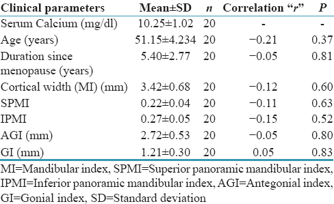 Table 3: Correlation of mean serum calcium level (mg/dl) with mean age (years), duration since menopause (years), mandibular index (mm), superior panoramic mandibular index, inferior panoramic mandibular index, antegonial index (mm), and gonial index (mm) in Group B