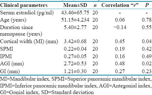 Table 4: Correlation of mean serum estradiol level (pg/ml) with mean age (years), duration since menopause (years), mandibular index (mm), superior panoramic mandibular index, inferior panoramic mandibular index, antegonial index (mm), and gonial index (mm) in Group B