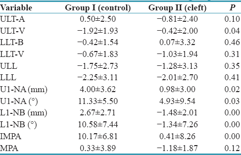 Table 2: Mean differences between the groups