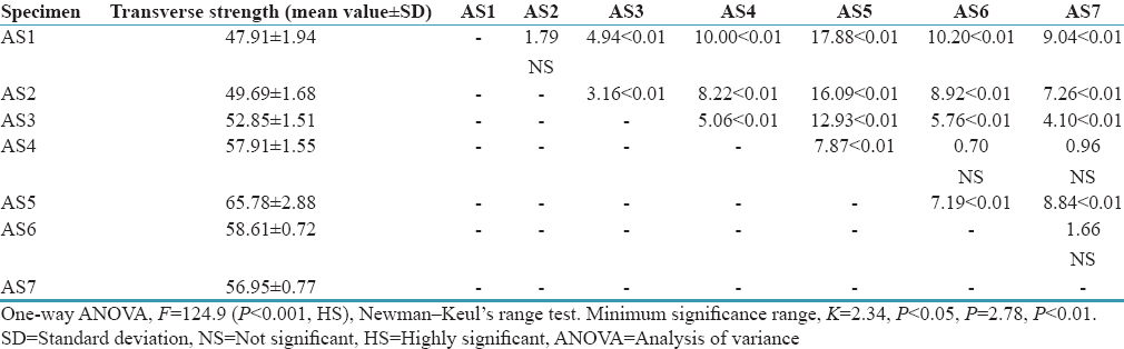 Table 3: Mean and standard deviation of transverse strength (MPa) and <i>P</i> values to compare the mean transverse strength (MPa) of autopolymerizing acrylic resin samples cured in air at room temperature and water at various temperatures