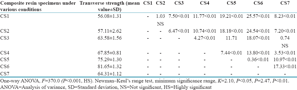 Table 4: Mean and standard deviation of transverse strength (MPa) and <i>P</i> values to compare the mean transverse strength (MPa) of autopolymerizing composite resin samples cured in air at room temperature and water at various temperatures