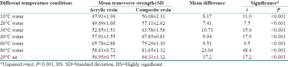 Table 5: <i>P</i> values to compare the mean transverse strength (MPa) of the autopolymerizing acrylic and composite resin specimens cured in different polymerizing conditions