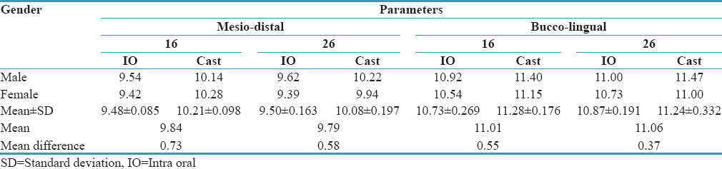 Table 4: Comparison of mean difference of mesio-distal and buccolingual parameters of 16, 26 of both the genders measured intraorally and on study casts