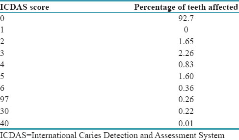 Table 3: Prevalence of dental caries according to International Caries Detection and Assessment System