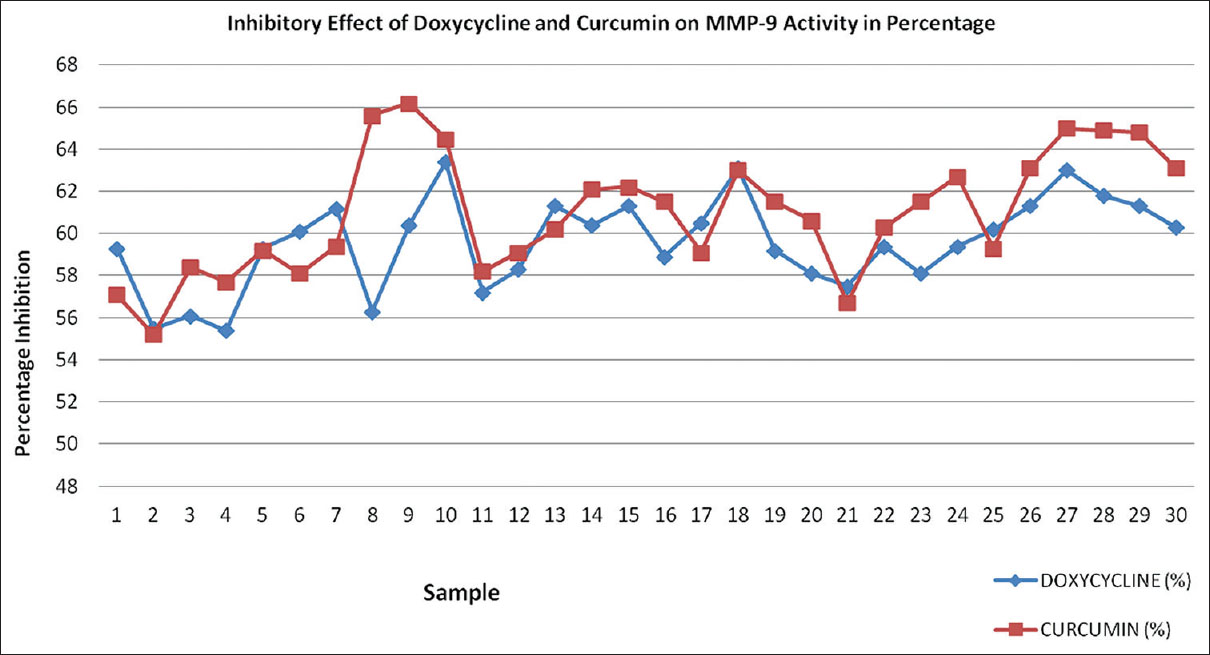 Comparative evaluation of inhibitory effect of curcumin and