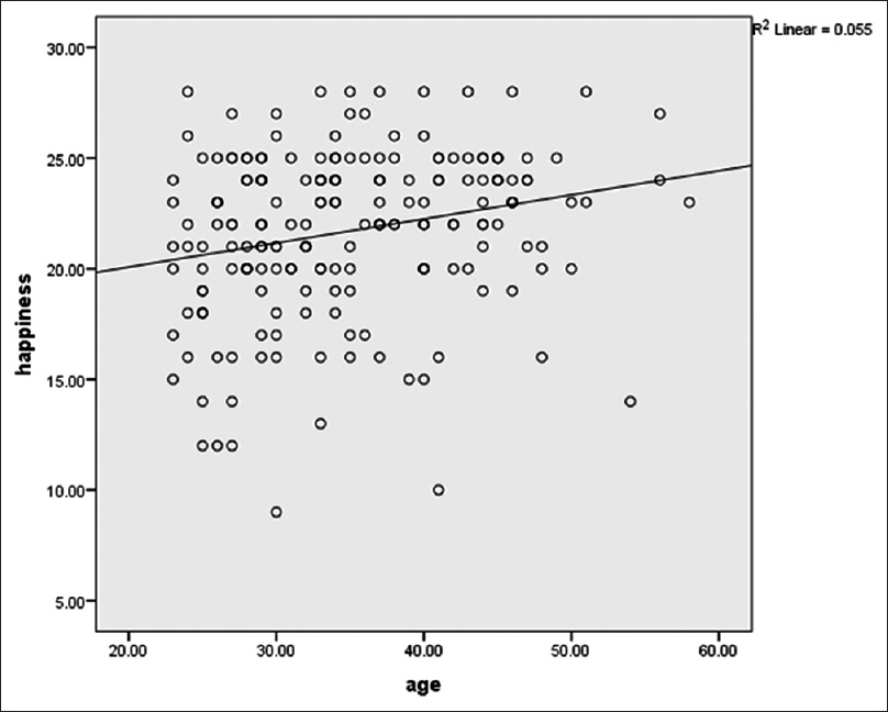 Figure 1: Correlation between happiness index and age of dental professionals under study