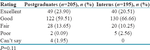 Table 2: Self-rating of own oral hygiene among study participants