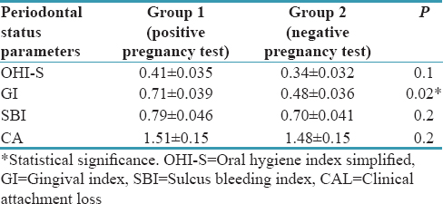 Gingival and periodontal changes in patients undergoing in