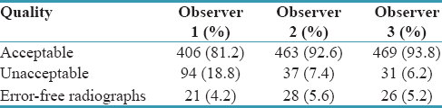 Table 2: Observations made by the three observers regarding the quality of radiographs