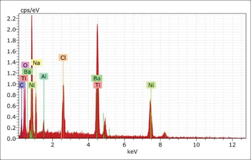 Figure 4: Electron dispersion spectrum analysis for constituents of test wire sample