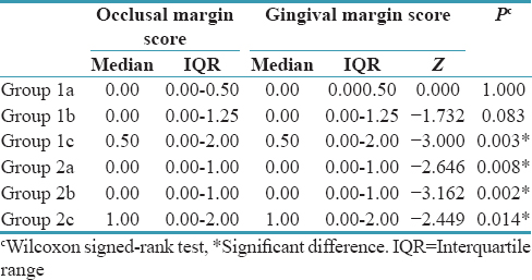 Table 6: Comparison of occlusal and gingival margin scores