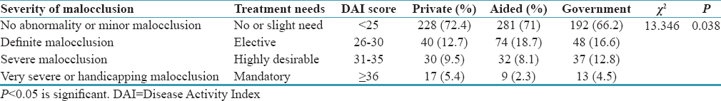 Table 8: Comparison of severity of malocclusion and treatment needs among study subjects of private, aided and government schools
