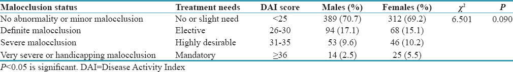 Table 9: Comparison of malocclusion status and treatment needs among study subjects according to gender