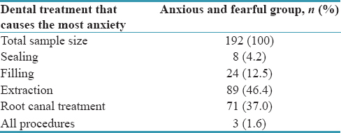Table 2c: Treatment procedures that induce dental fear and anxiety