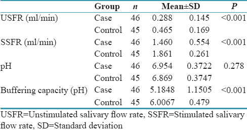 Table 1: Salivary parameters of cases and controls