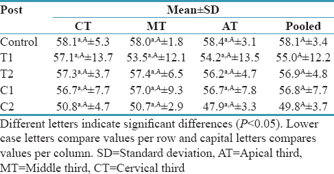 Table 3: Means and standard deviations of experimental and control groups of the different thirds and posts for Knoop hardness number