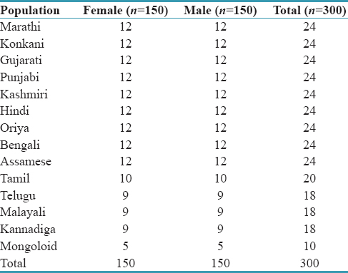 Table 1: Distribution of samples from various cities according to their ethnicity