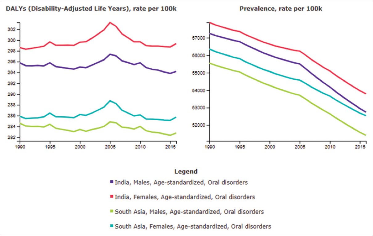 Figure 1: Prevalence and burden of oral disorders measured as disability-adjusted life years among age-standardized Indians and South Asians during the study period between 1990 and 2016