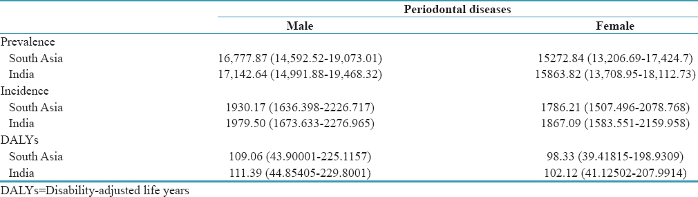 Table 2: Prevalence, incidence, and disability-adjusted life years for periodontal diseases among age-standardized Indians and South Asians, 2016