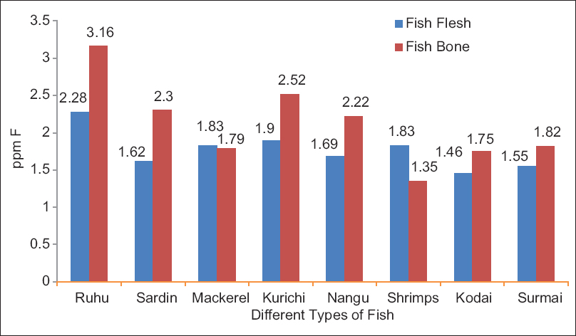 Figure 1: Fluoride levels in different types of fish consumed in the Southern part of India