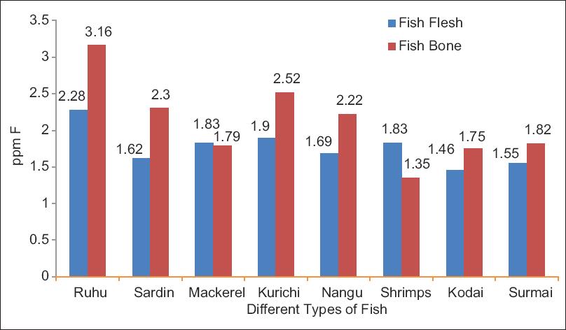 Fluoride in fish flesh, fish bone and regular diet in south