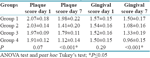 A crossover clinical trial to assess the effectiveness of different