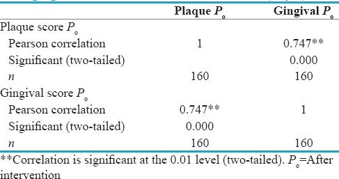 Table 8: Correlation between mean plaque and mean gingival index scores after intervention (day 7)