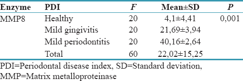 Table 3: Average difference of matrix metalloproteinase-8 (ng/dl) in gingival crevicular fluid and periodontal disease based on periodontal disease index