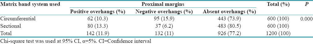 Table 2: Association of matrix band system with proximal margins