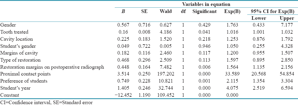 Table 3: The estimated logistic coefficients of factors from logistic regression model to matrix band system dichotomous data