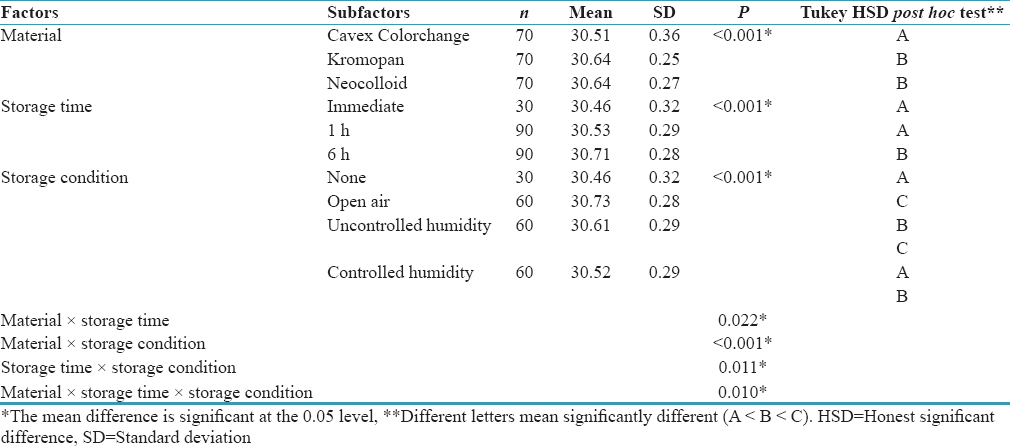 Table 1: Descriptive statistics and three-way ANOVA results for the anteroposterior measurement dimension (A–B)