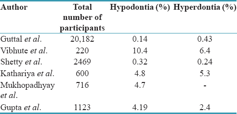 Table 4: Comparision of hypodontia and hyperdontia in Indian studies