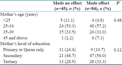 Table 3: Distribution of the mothers by effort made to eliminate nonnutritive sucking habit