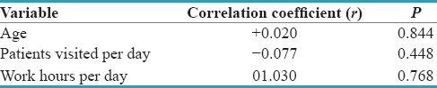 Table 1: Pearson's correlation coefficient among the knowledge rate based on different variables