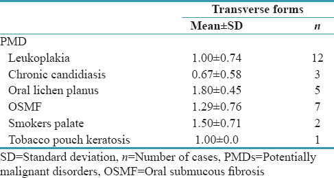 Table 2: Expression of transverse forms in potentially malignant disorders with mean and standard deviations