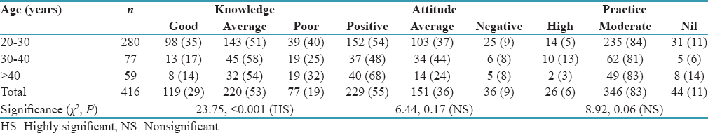 Table 4: The effect of age on the knowledge, attitude, and practice of dental implants