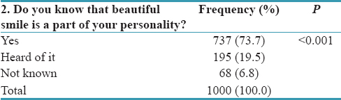 Table 2: Beautiful smile is a part of personality