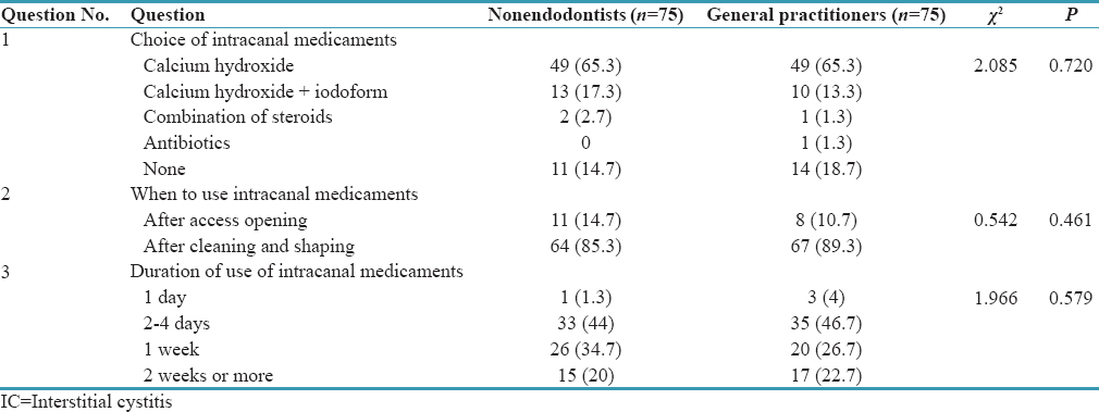 Table 4: Practices related to use of intracanal medicaments among general practitioners and other specialists (nonendodontists)