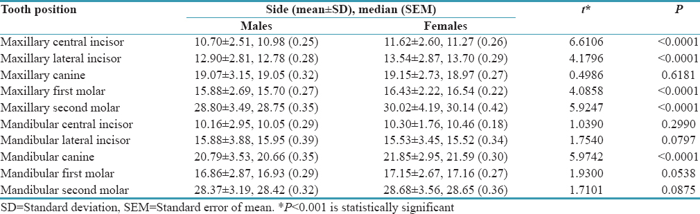 A cross-sectional study on eruption timing of primary teeth