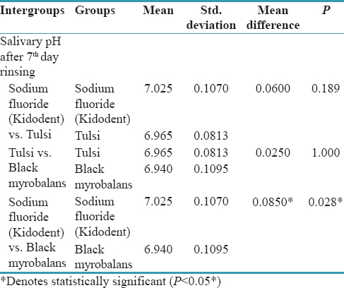 Table 11: Intergroup comparison: 7 days after rinsing- Salivary pH