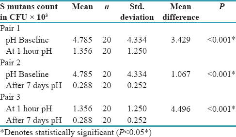 Table 2: Comparison of Salivary Streptococcus mutans at different time intervals in Tulsi group using Wilcoxon Signed rank test