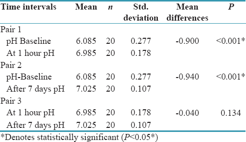 Table 4: Comparison of Salivary pH at different time intervals in Sodium fluoride (Kidodent) group using Wilcoxon Signed rank test