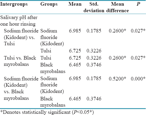 Table 9: Intergroup comparison: One hour after rinsing - Salivary pH