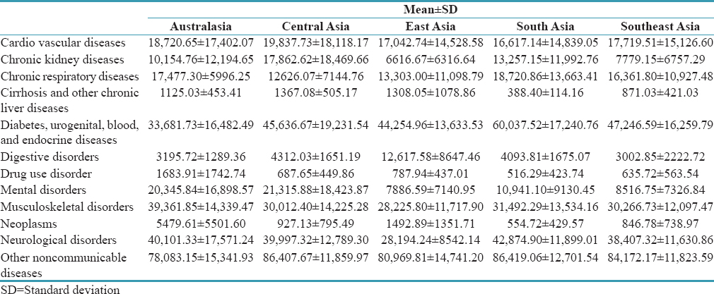 Table 2: Prevalence rate (per 100,000) both genders combined, of noncommunicable diseases in parts of Asia Pacific, 2016